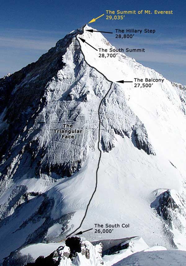 Эверест_маршрут по классике